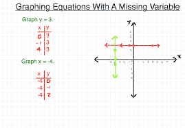 on graphing linear equations that are missing a variable