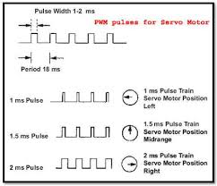 servo motor controller or servo motor driver electrical4u pwm pulses for servo motor