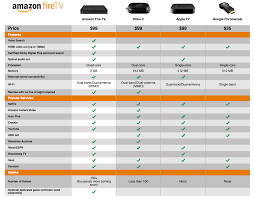 Amazon Product Comparison Chart Amazons Device Comparison Chart Skewed To Make Them Look