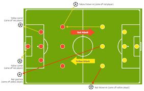 soccer  football  positions   create soccer  football  positions    soccer  football  tactics