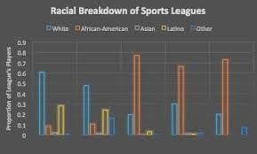 Mlb Race Chart The Measure Of Diversity That Only One U S Pro Sport Meets
