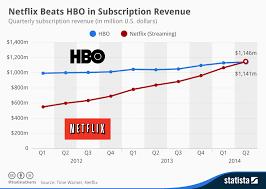 Netflix Subscribers Chart Chart Netflix Beats Hbo In Subscription Revenue Statista