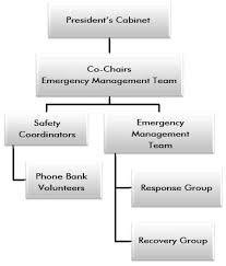 Emergency Management Organization Structure