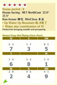 Star Chart Calculator Bazi Four Pillars Of Destiny Bazi Calculator Feng Shui