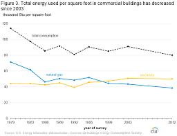 Cbecs 2012 Energy Usage Summary