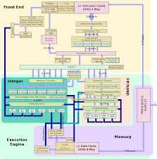 zen microarchitectures amd wikichip zen block diagram svg