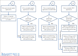 Patent Process Flow Chart Us What Are The Different Patent Filing Options Invntree