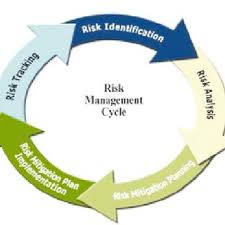 Risk Management Process Flow Chart 2 All Steps Are