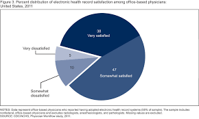Electronic Patient Chart 74 Of Physicians Report Ehr Adoption Enhanced Patient Care