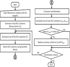 Flow Chart For Genetic Algorithm 2 3 Outline Of Basic