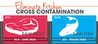 Cross Contamination Color Coded Cross Contamination Chart Download Tundra Restaurant
