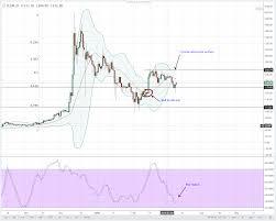 Ltc Eur Chart Altcoin Technical Analysis Neo Eos Ltc Monero And Lumens