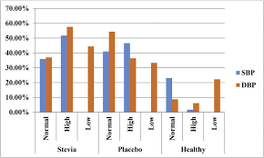 Low Diastolic Blood Pressure Chart Distribution Of The Systolic And Diastolic Blood