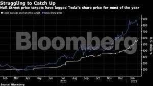 Tesla's stock (tsla) surged 3% after the stock split today — making the company now worth over $430 billion. Tesla Gets Lofty 1 200 Price Target As Fireworks Not Over The Economic Times