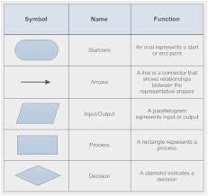 End Of Process Flow Chart Symbol Powerpoint Flowchart Symbols Meaning Www Bedowntowndaytona Com