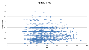 Average 5k Time By Age Chart Miles Per Week Vs Age For Runners Y42k Com Ray Charbonneau