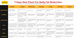 Tips To Reduce Belly Fat 7 Day Diet Chart For Men Women