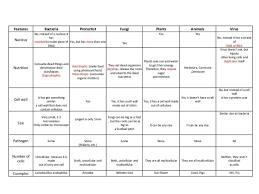 6 Kingdoms Of Life Chart The Six Kingdoms Worksheet Worksheet Fun And Printable