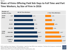 California Labor Law Sick Doctors Note Paid Family Leave And Sick Days In The U S Findings From The 2016