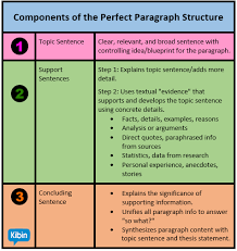Anatomy Of The Perfect Essay Paragraph Structure
