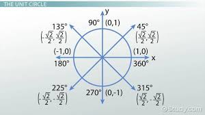Calculus Circle Chart Graphing Tangent From The Unit Circle