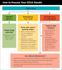 Osteoporosis Screening And Diagnosis Nwhn