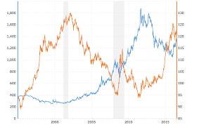 Silver Dollar Chart Metal News How The U S Dollar Affects The Price Of Gold