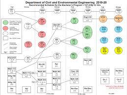 Civil Engineering Charts Flow Charts Civil And Environmental Engineering