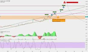Page 2 Ltc Eur Litecoin Euro Price Chart Tradingview