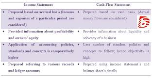 balance sheet vs income statement difference between balance sheet and cash flow statement balance