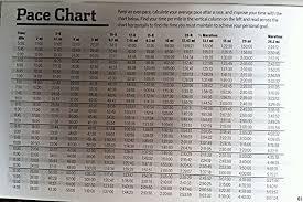 Half Marathon Race Pace Chart Running Pace Chart 15k Www Bedowntowndaytona Com