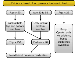 The Simplest Blood Pressure Chart That Shows The Actual
