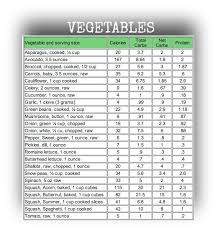 Fruit Calories And Carbs Chart 50 Veritable Carbs Foods Chart