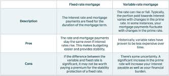 Is A Fixed Rate Or Variable Rate Mortgage Right For You