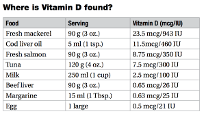 Get To Know Your Vitamins Vitamin D Mediscript