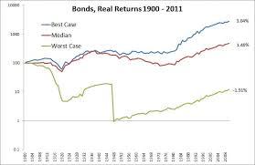 mebfaber com wp content uploads bonds jpg