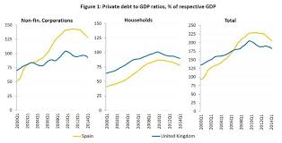 Spain Gdp Chart What Is Behind The Reduction Of Private Sector Debt