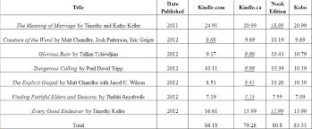 Who Has The Cheapest E Books Kindle Nook Or Kobo