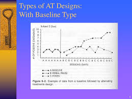 Adapted Alternating Treatments Design Ppt Chapters 9 10 Richards Text Chapter 8 Cooper Text