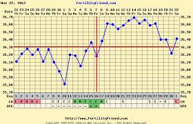 Cervical Mucus Chart Example Surrogacy And Mrkh Information On Surrogacy In The Uk For