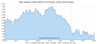 Currency Chart 20 Years Currency Exchange Rates