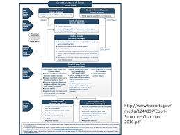 Texas Courts Chart The Role Of A Texas Justice Of The Peace Ppt Download