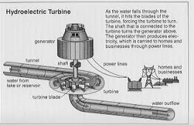 nikola tesla alternating current. the above system was designed by nikola tesla and is still in use today. a hydroelectric generator, ac power lines, coil to step up high alternating current e