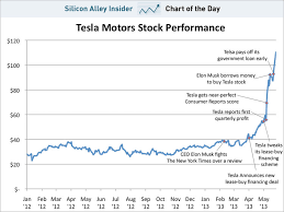 Tesla Stock Quote Simple CHART OF THE DAY Tesla Stock Business Insider