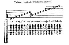 7 Hole Flute Finger Chart Mersenne_et_ses_contradictions