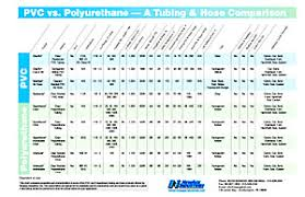 Press Release Chart Compares Pvc And Pu Tubing And Hose