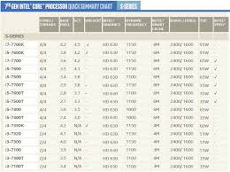 Best Cpu 2018 Intel Vs Amd Processors Intel Chipset
