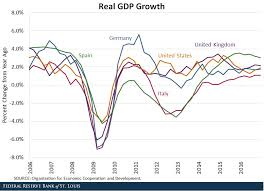 U S European Economies And The Great Recession