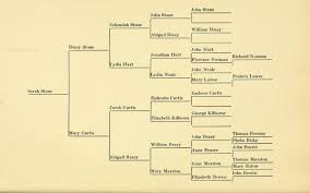 Ancestry Diagram Ancestry Chart For Sarah Stone Access Genealogy