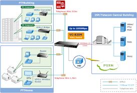 planet technology vc 820m 8 port vdsl2 managed switch dsl key features vdsl interface
